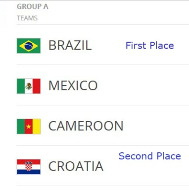 Group A Prediction