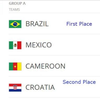 Group A Prediction