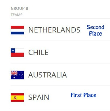 Group B prediction